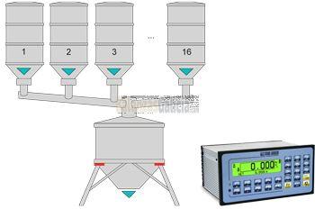 Microcontrolador de peso para automatización dosificación multicomponente - BG-15CPWE