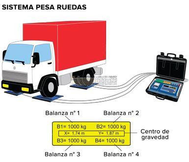 Software para la gestión sistemas de pesaje de ruedas multiplataforma