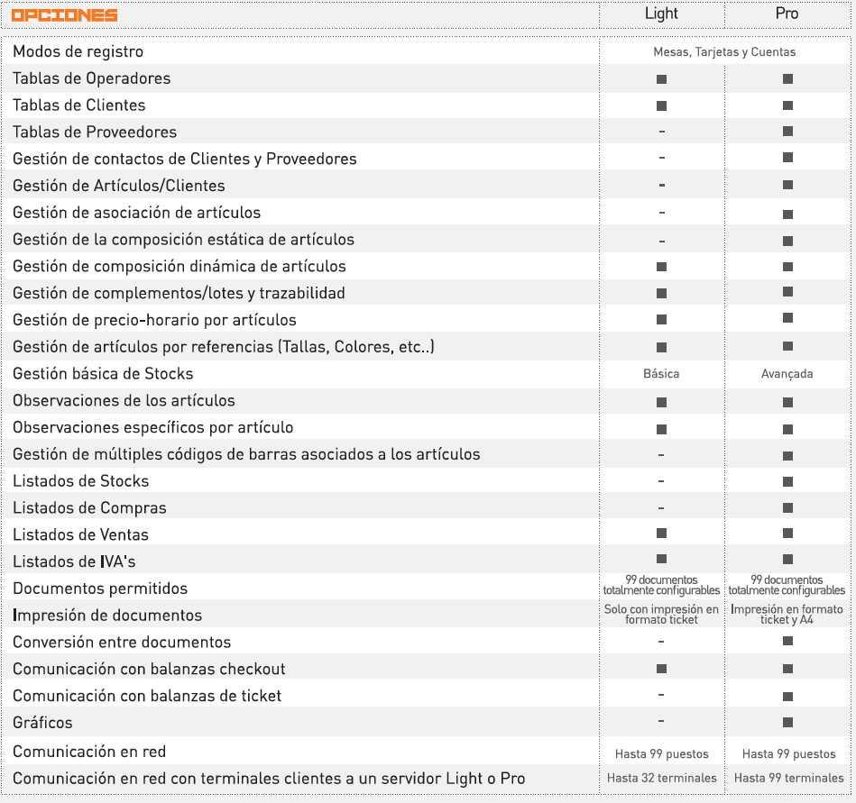 Software TPV ETPOS Opciones
